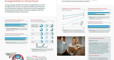 Anzeigenblätter digital aktiver als angenommen